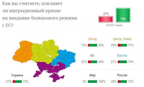 Большинство украинцев считают, что миграционный кризис повлияет на введение безвизового режима с ЕС (1)