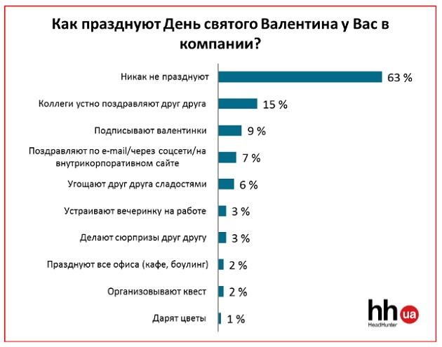 Украинцы считают 14 февраля праздником продавцов цветов (1)
