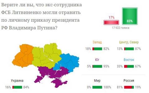 Может ли Путин быть причастным к отравлению Литвиненко - опрос (1)