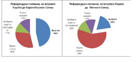 Опитування: 46% українців виступають за інтеграцію в ЄС (1)
