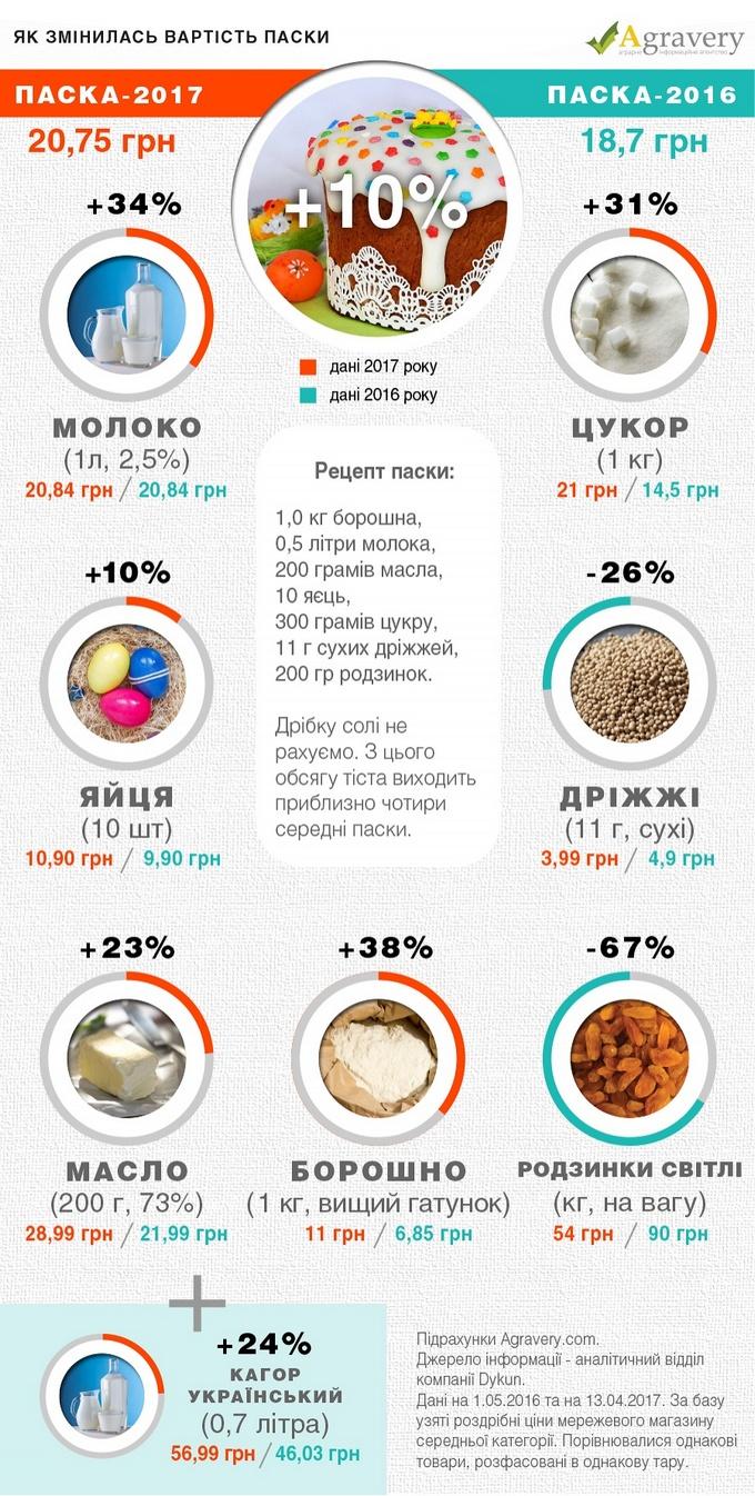 Как за год выросла стоимость приготовления паски в Украине: появилась инфографика (1)