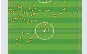 Неймар не сбавляет обороты и другие итоги 3-го тура Лиги 1