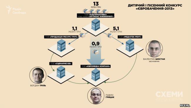 """Трибуны на Евровидении построит компания, связанная с исполнительным продюсером конкурса - """"Схемы"""" (2)"""