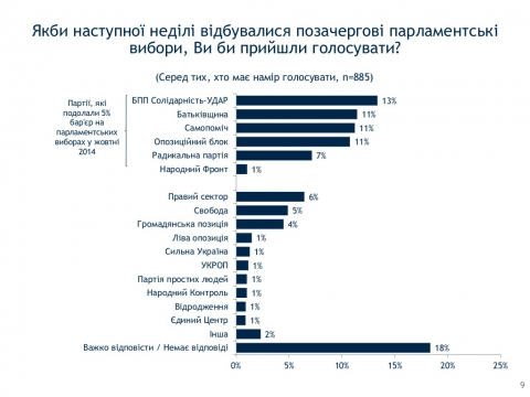 Рейтинг партії Яценюка знизився до 1% - соцопитування
