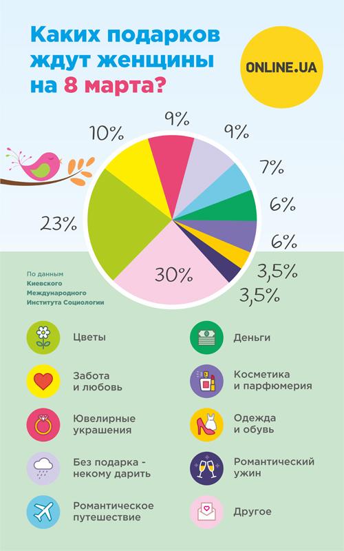 Каких подарков ждут женщины на 8 марта - инфографика (1)