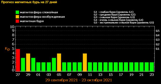 В октябре Украину накроет мощная магнитная буря — опасная дата (2)
