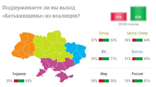 Украинцы высказались о выходе