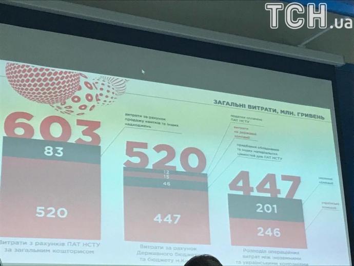 Организаторы Евровидения-2017 озвучили сумму расходов и доходов от конкурса (1)