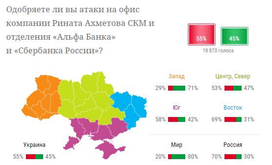 Украинцы высказались по поводу нападений на российские банки - опрос (1)