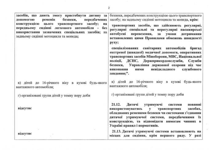 В Україні ввели нові правила перевезення дітей в автомобілях (2)