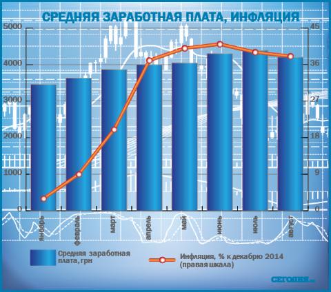 В Україні після різкого стрибка цін підвищується зарплата (інфографіка) (1)