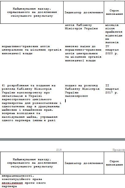 Кабмин собирается узаконить однополые отношения в Украине (1)