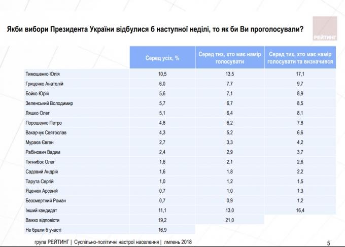 Предвыборный рейтинг Порошенко ниже Ляшко, Тимошенко лидирует, - соцопрос (1)