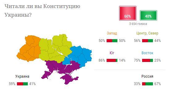 Больше половины украинцев не читали Конституцию Украины - опрос (1)