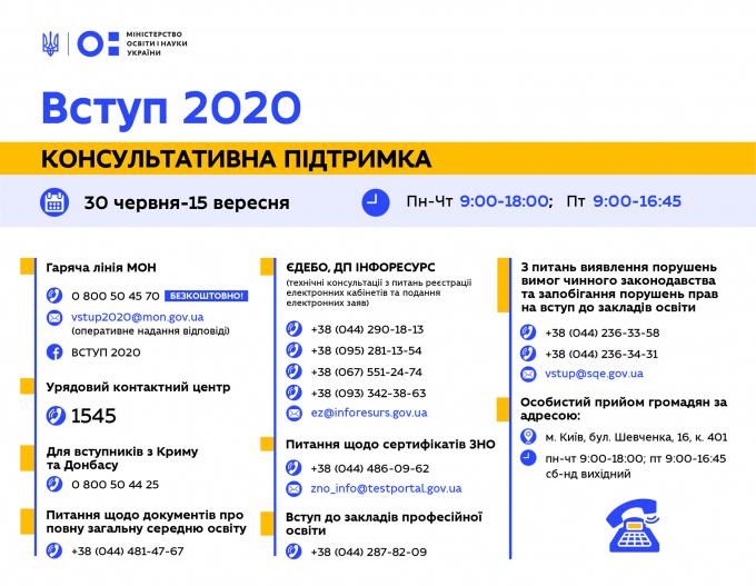 В Україні змінили правила вступу до вишів - що важливо знати абітурієнтам (1)
