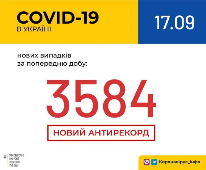 Кількість хворих на коронавірус в Україні побила моторошний антирекорд - офіційні дані на 17 вересня (1)