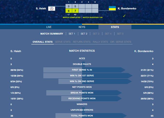 Катерина Бондаренко почала US Open з перемоги (1)