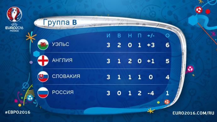 Пора домой: Россия с очком заняла последнее место на Евро-2016 (1)