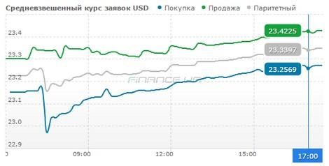 Міжбанк закрився доларом по 21,67 (1)