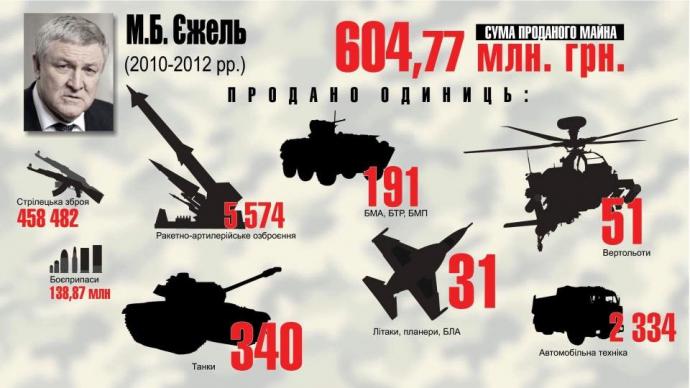 Розкрадання української армії: у Луценка показали яскраву інфографіку (4)
