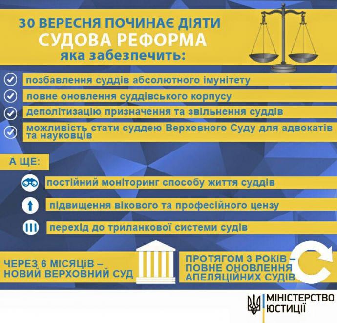 Найважливіша реформа в Україні: названі 10 головних новацій (1)