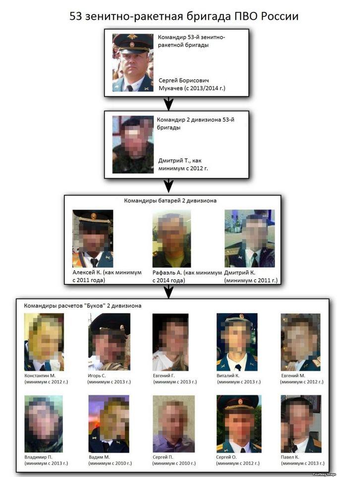 Имена виновных в катастрофе Boeing на Донбассе: опубликована инфографика (2)