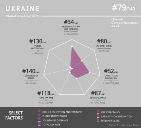 Украинские банки по показателю надежности признаны худшими в мире (1)