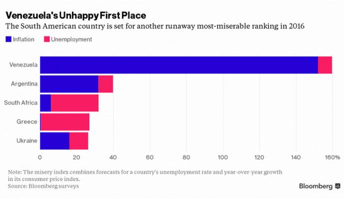 Украина входит в пятерку беднейших экономик мира по версии Bloomberg
