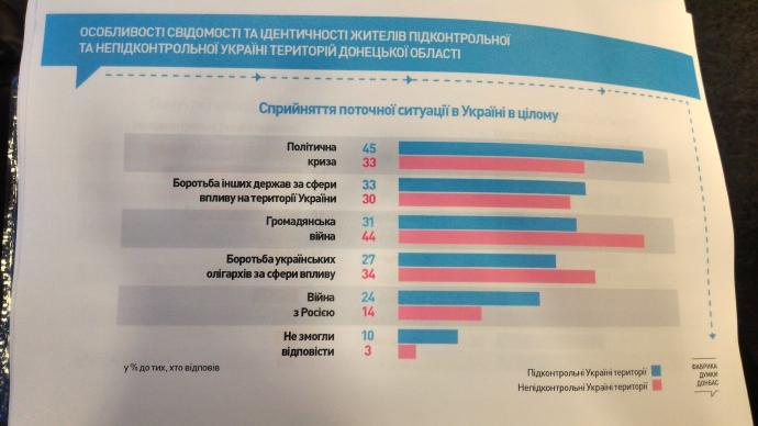 Стало відомо, скільки людей на окупованому Донбасі визнають агресію Росії (1)