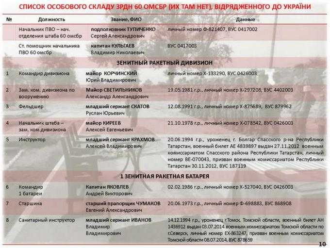 Їх там є: назвали десятки імен російських військових на Донбасі (1)
