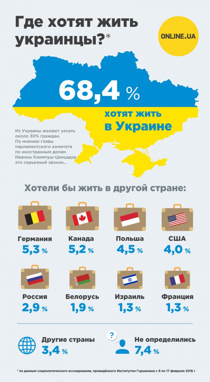 В какой стране хотели бы жить украинцы - инфографика (1)