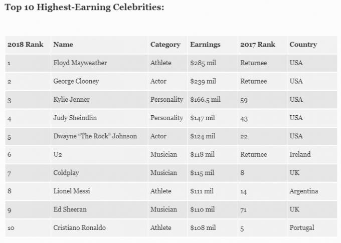 Forbes назвал самых высокооплачиваемых актеров и музыкантов в мире (1)