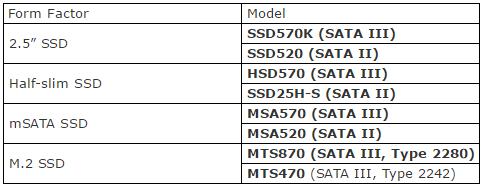 Компанія Transcend представила нові SSD на базі SLC NAND (1)