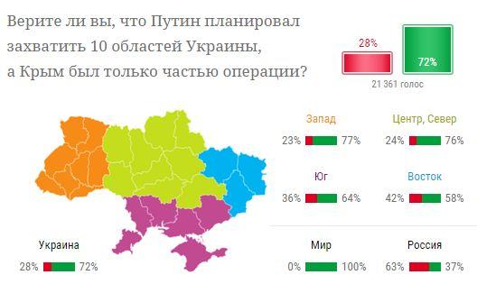 Украинцы поверили в агрессивные планы Путина - опрос (1)