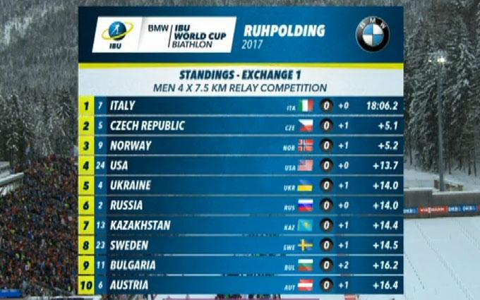 Мужская эстафета в Рупольдинге: хронология гонки (17)