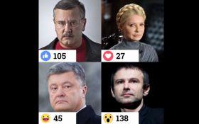 Опрос дня: За кого Вы готовы проголосовать на следующих выборах президента Украины?