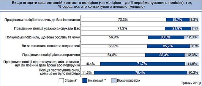 Рухаємося правильно: у Деканоїдзе похвалилися реформою поліції і показали цифри (2)