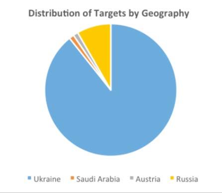 В Україні з'явилися загадкові хакери, які атакували десятки підприємств - західні ЗМІ (1)