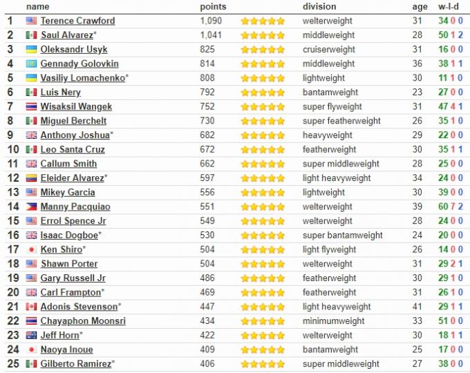 Усик попал в ТОП-3 лучших боксеров мира после эффектной победы над Беллью (1)