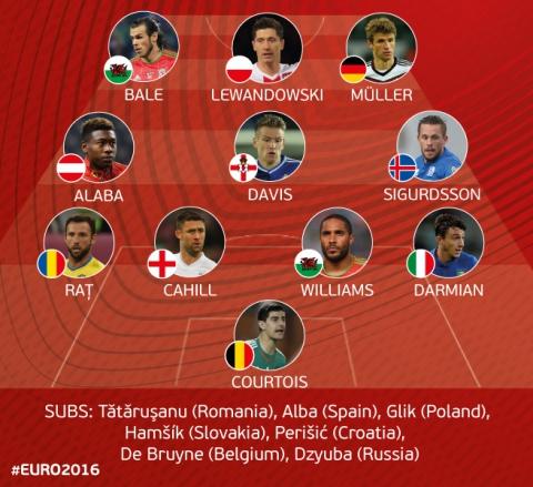 УЄФА представили символічну збірну кваліфікації до Євро-2016
