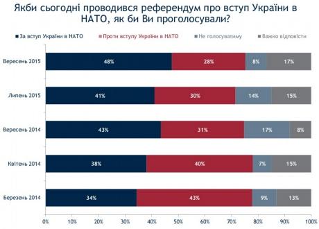 Громадська підтримка вступу України до НАТО зросла до рекордного рівня - опитування