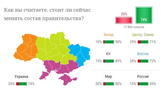 Больше половины украинцев хотят смены правительства - опрос (1)