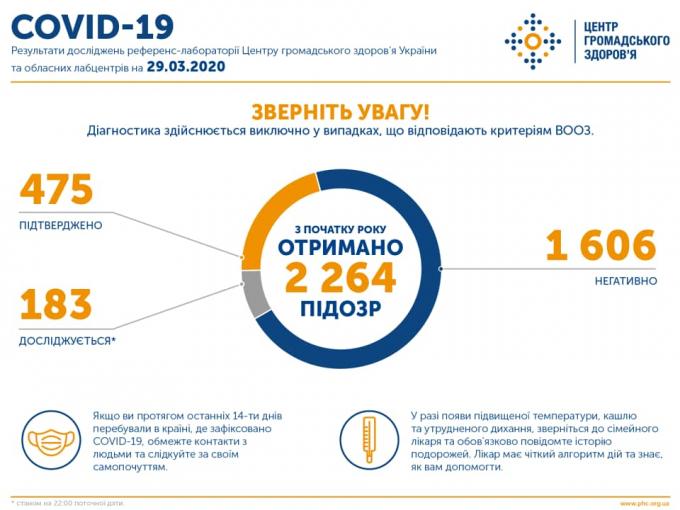 Число заболевших коронавирусом в Украине увеличилось - официальные данные на вечер 29 марта (2)