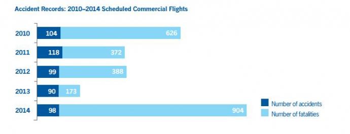 Прошлый год стал самым безопасным за всю историю авиации - исследование (1)