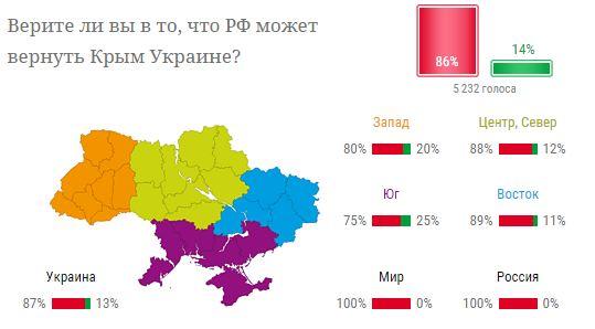 Украинцы не верят в то, что РФ вернет Крым Украине - опрос (1)