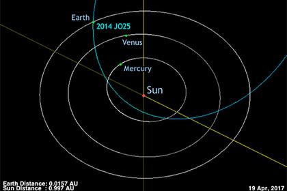 Потенциально опасный астероид приблизится к Земле на рекордное расстояние (1)