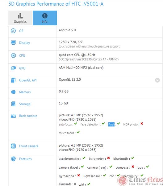 На GFXBench замечен 6.9-дюймовый планшет HTC Desire T7 (1)