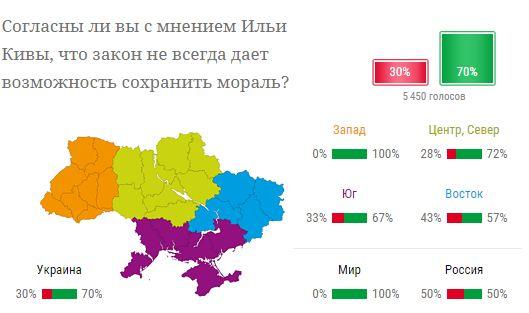 Большинство украинцев считают, что закон не всегда дает возможность сохранить мораль - опрос (1)