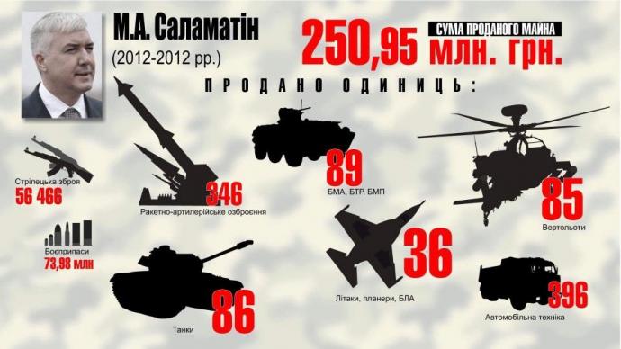 Розкрадання української армії: у Луценка показали яскраву інфографіку (5)