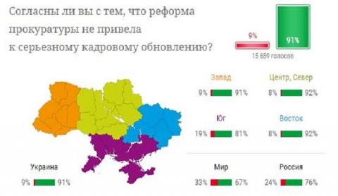Украинцы разочарованы проведением реформы прокуратуры - опрос (1)